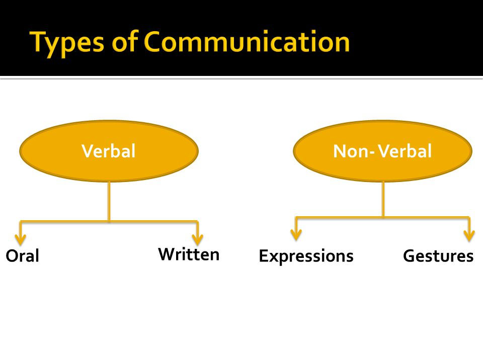 a look at the two major types of communication Types of communication based on style and purpose, there are two main categories of communication and they both bears their own characteristics.