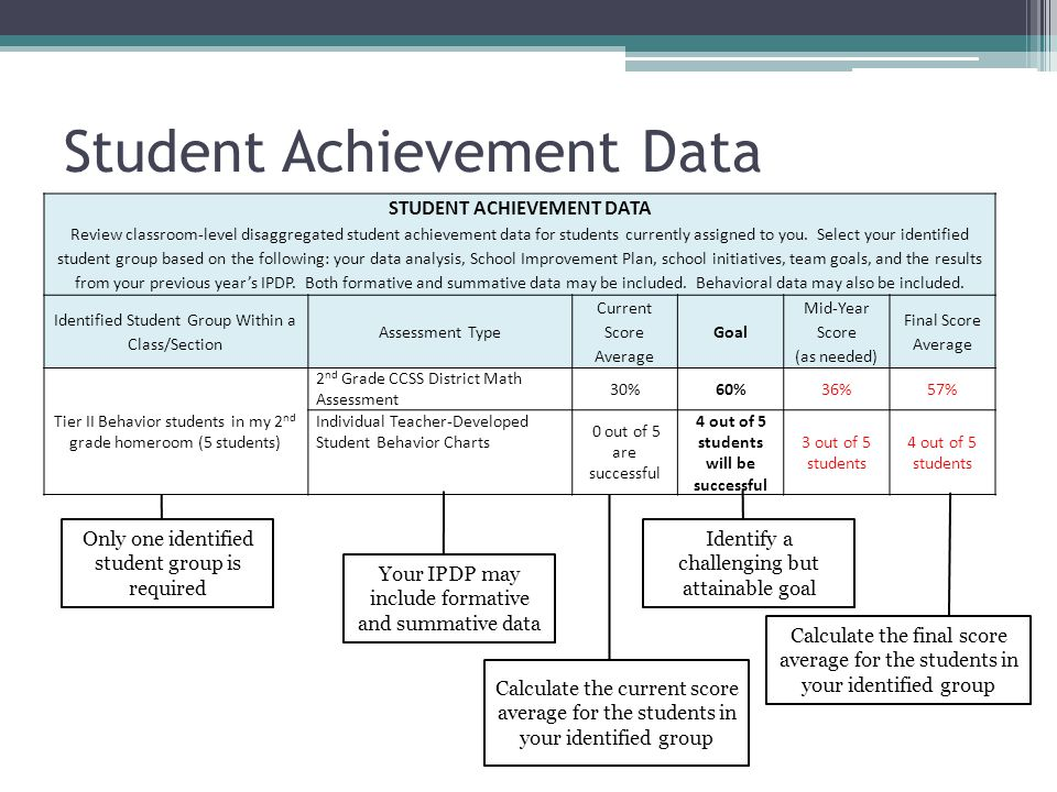an overview of the results of the academic achievement testing for nicholas Nick grinstead – the capstone: the alternative - 2  the executive summary    and their subsequent effects on academic achievement (read test scores),.