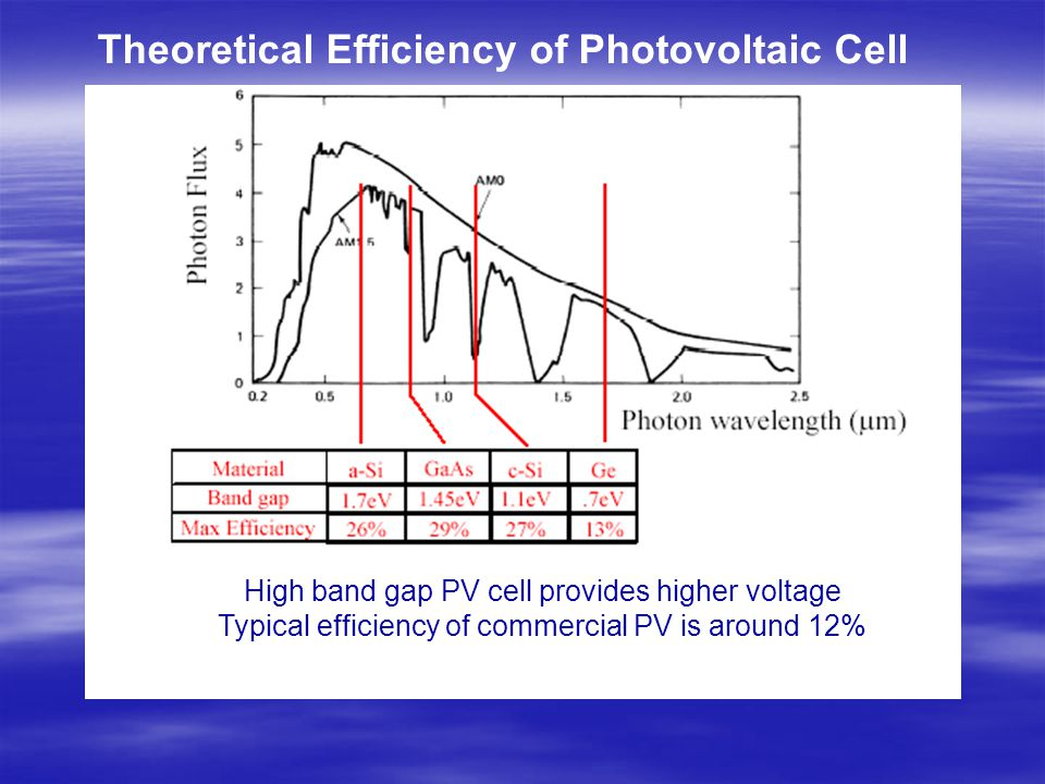 Photovoltaic Solar Cell Ppt Download