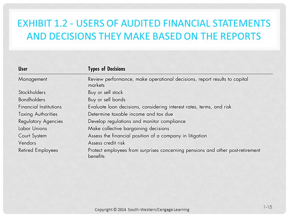 solutions for chapter 1 auditing integral to the economy Chapter an introduction to assurance and financial statement auditing answers to  review questions the study of auditing is more conceptual in nature compared.