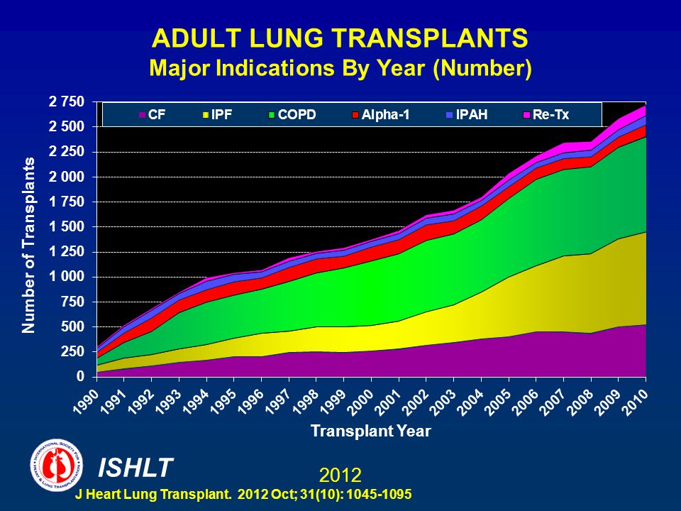 Are adult lung transplants what