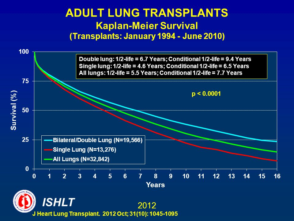 Can adult lung transplants good idea
