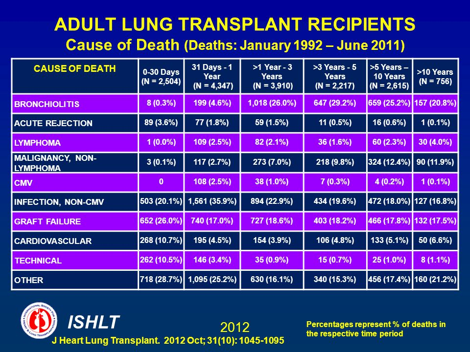 Have thought adult lung transplants