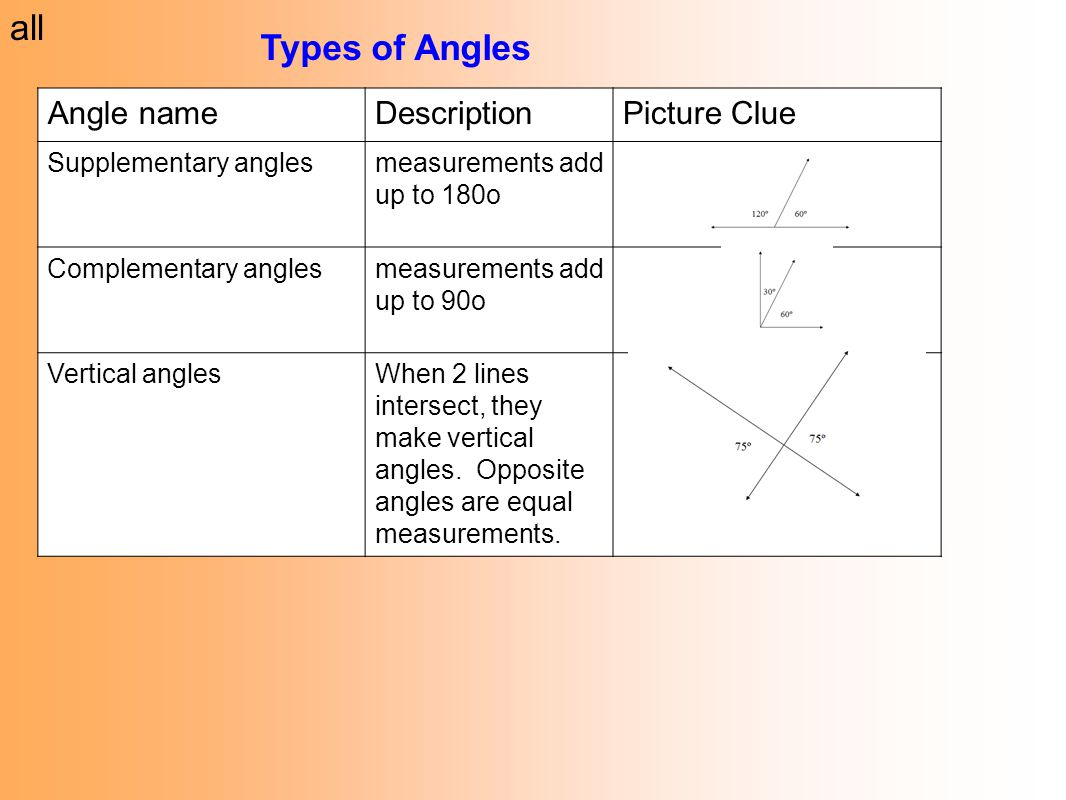 worksheet Supplementary Angles all types of angles angle name description picture clue ppt download clue