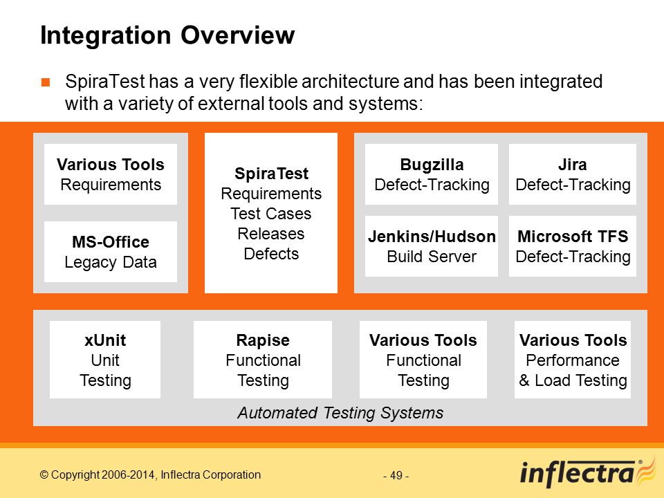 Integration Overview SpiraTest has a very flexible architecture and has been integrated with a variety of external tools and systems: