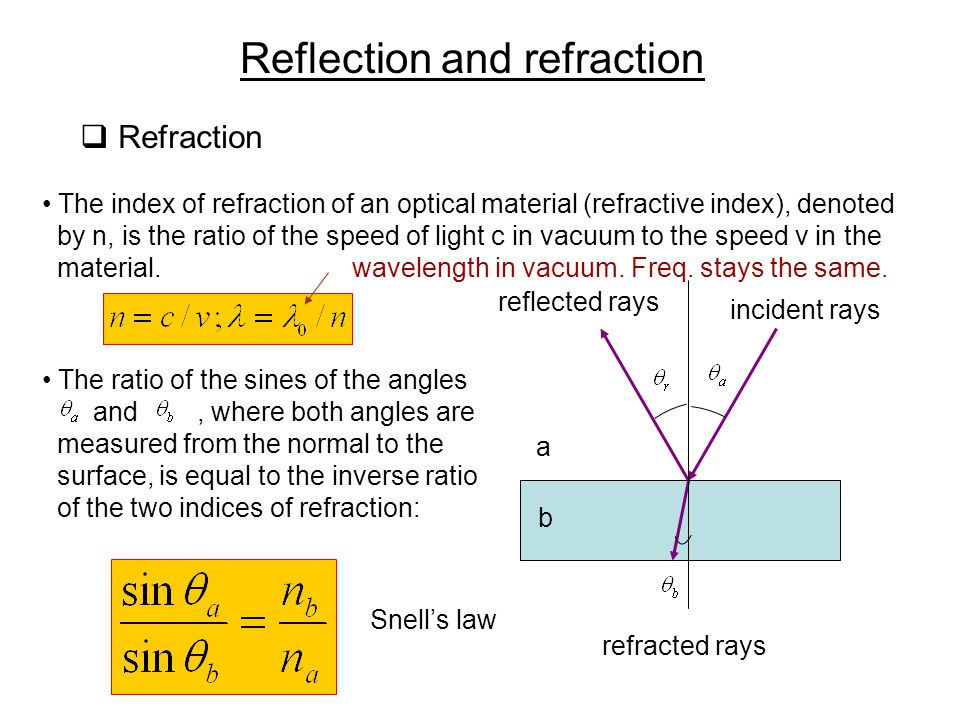 chapter 30 reflection and refraction   ppt download