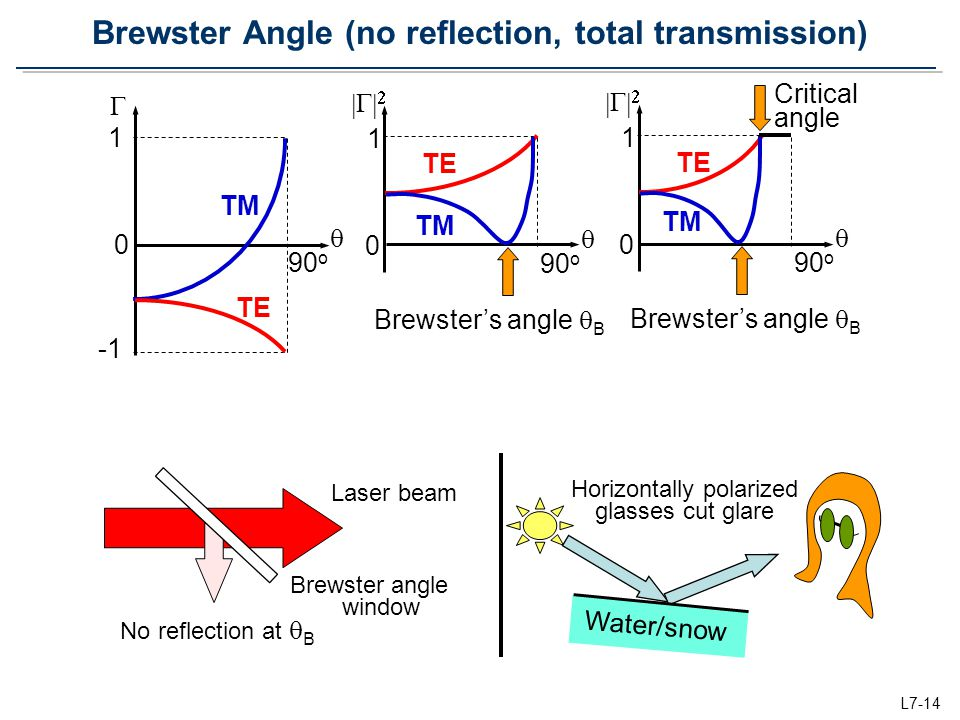 Brewster Angle (no reflection, total transmission)