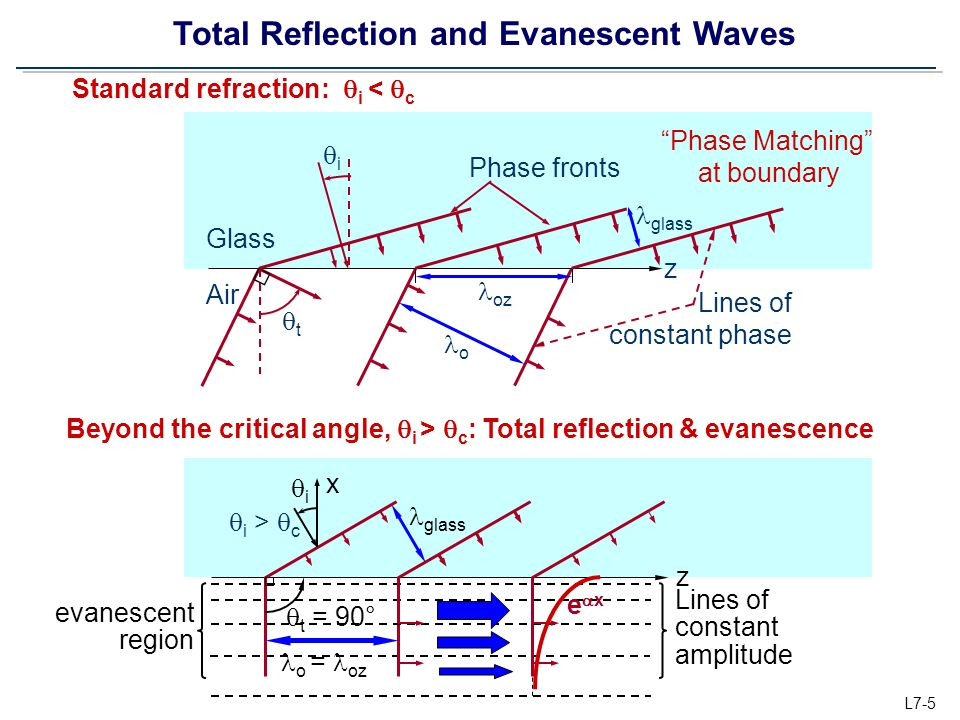 Total Reflection and Evanescent Waves