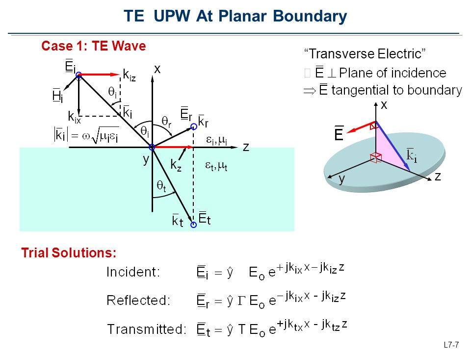TE UPW At Planar Boundary