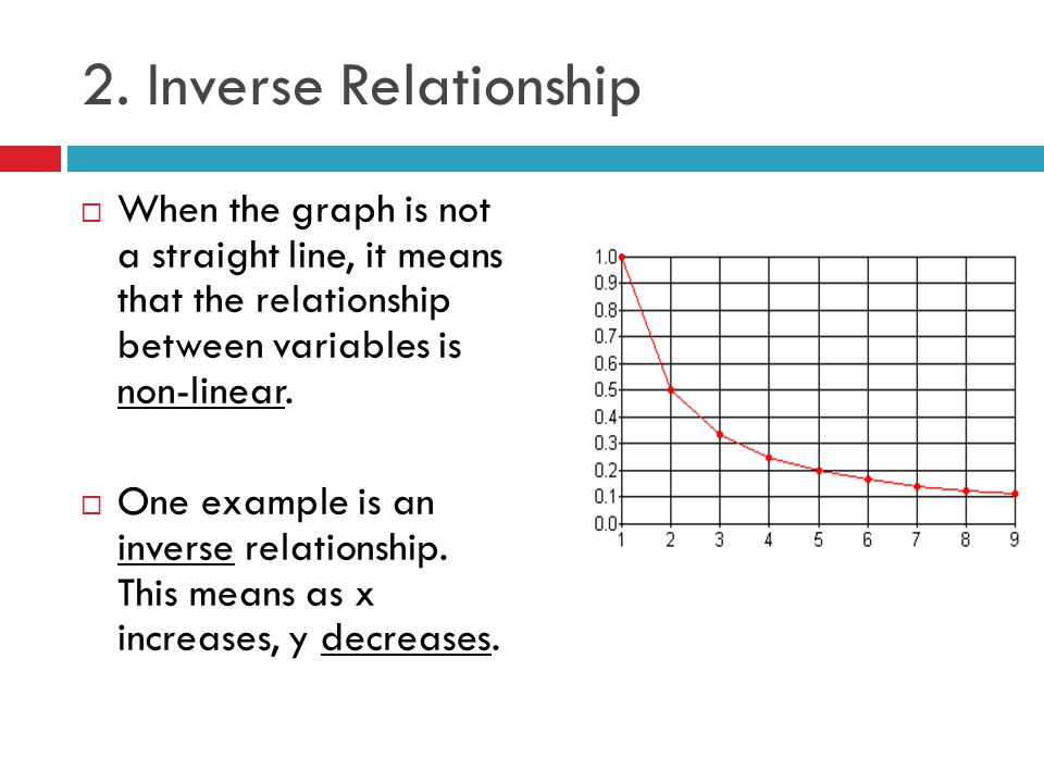 inverse relationship between x and y intercept