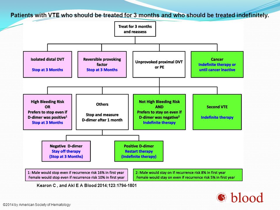 Patients with VTE who should be treated for 3 months and who should be treated indefinitely.