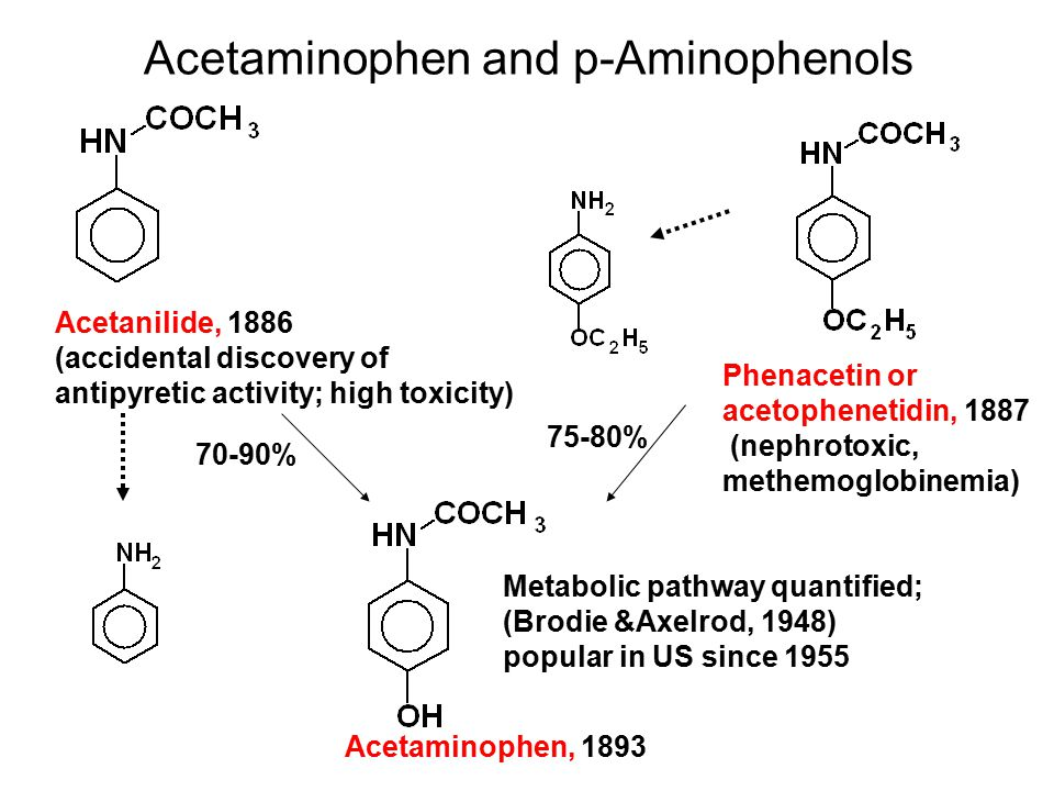 the discovery of acetaminophen The history of acetaminophen dates back to the 19th century acetaminophen was first discovered in 1866, when two french doctors named arnold cahn and paul hepp were looking for treatments for a parasitic infection in one of their patients.