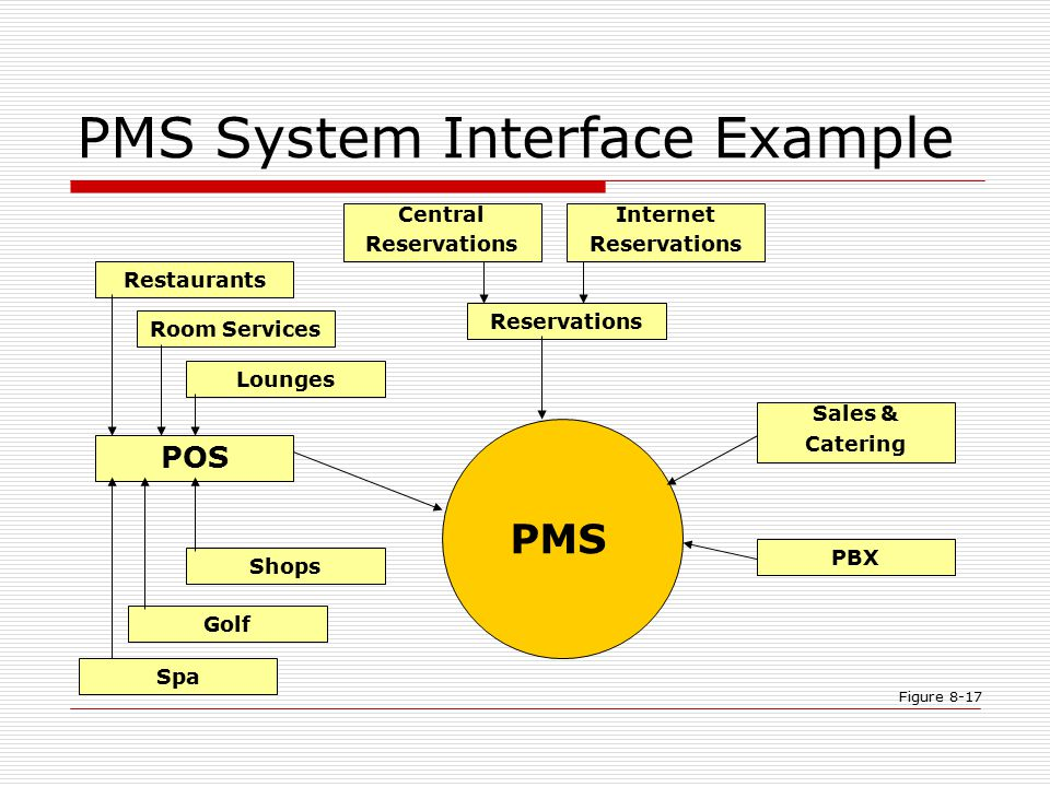 The Property Management System Ppt Video Online Download