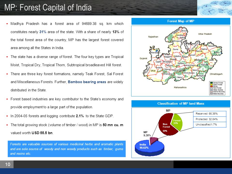 Madhya Pradesh Means Business  ppt download