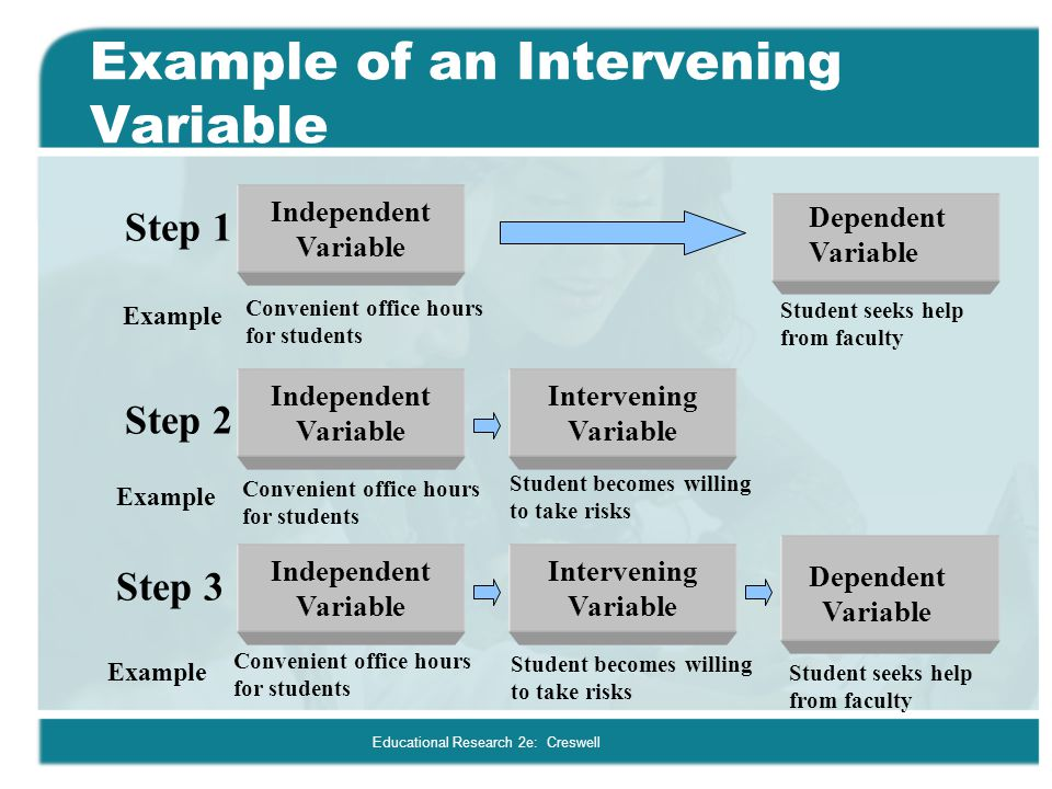 Example of an Intervening Variable