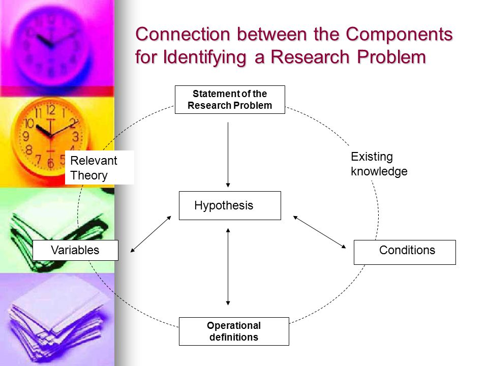 Connection between the Components for Identifying a Research Problem