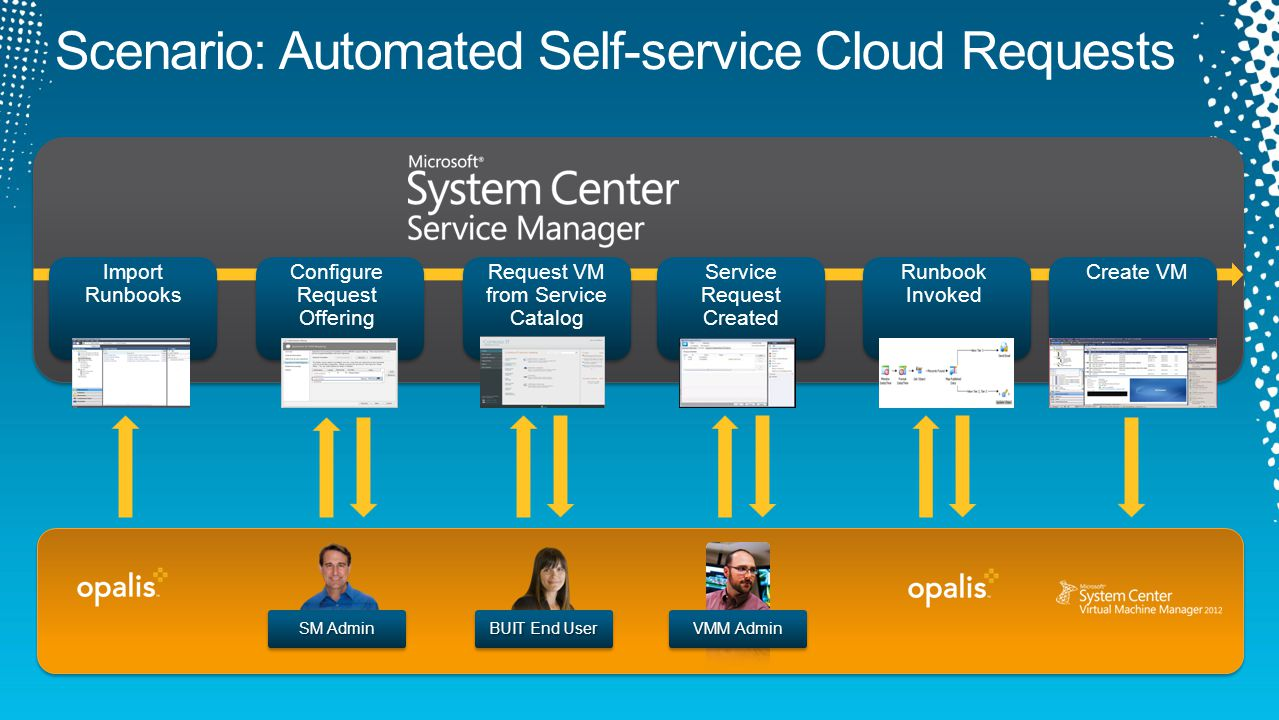 server runbook template - sneak peek at microsoft system center service manager 2012