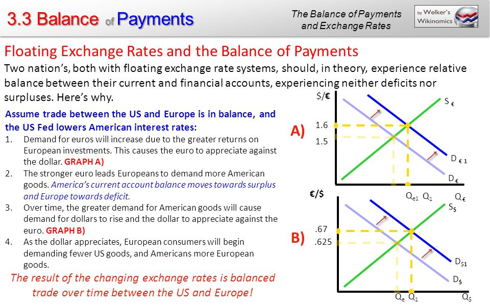 exchange rate and balance of payments Impact of exchange rate on balance of payment:  the impact of exchange rate on balance of payment,  of exchange rate and balance of payment from.