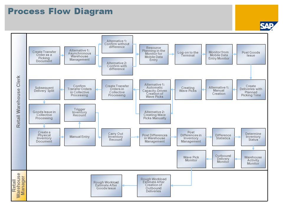 microsoft dynamics retail management system manual