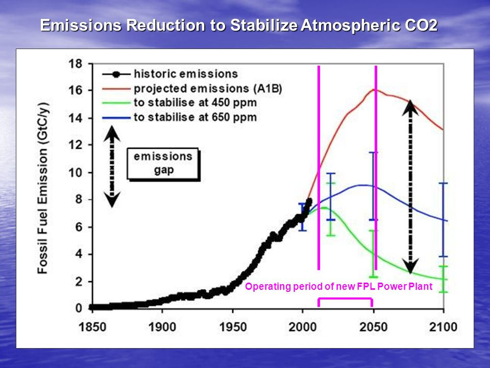 Emissions Reduction to Stabilize Atmospheric CO2