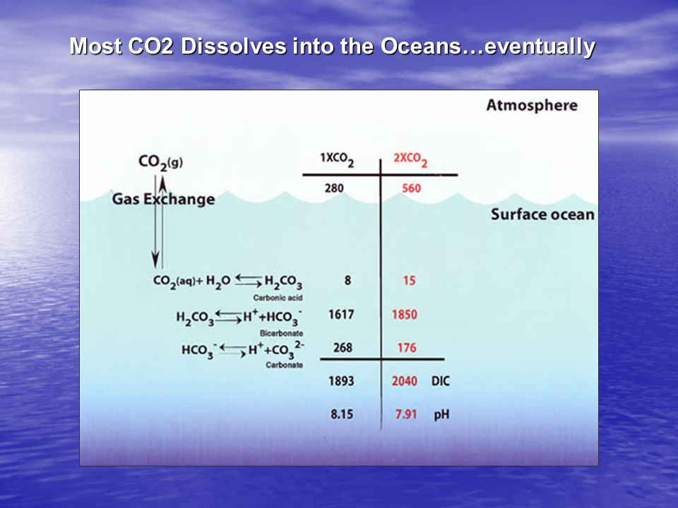 Most CO2 Dissolves into the Oceans…eventually
