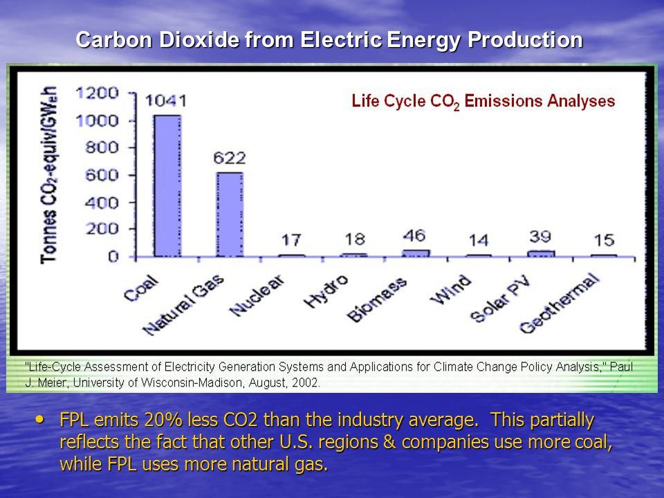Carbon Dioxide from Electric Energy Production