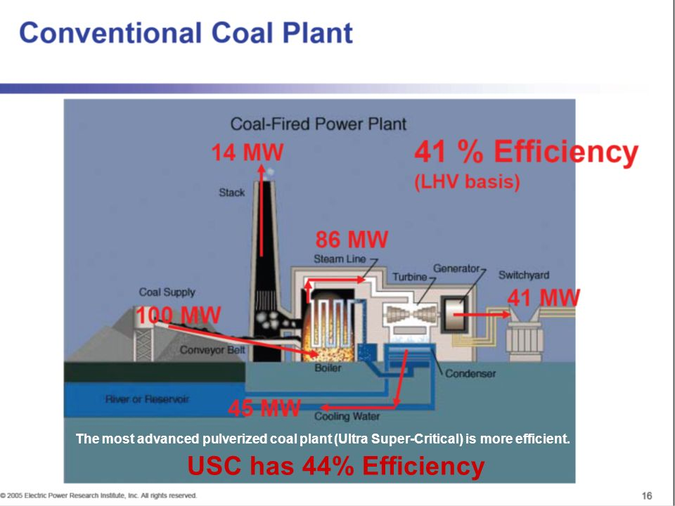 The most advanced pulverized coal plant (Ultra Super-Critical) is more efficient.