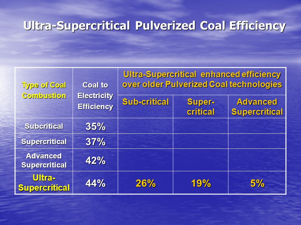 Ultra-Supercritical Pulverized Coal Efficiency