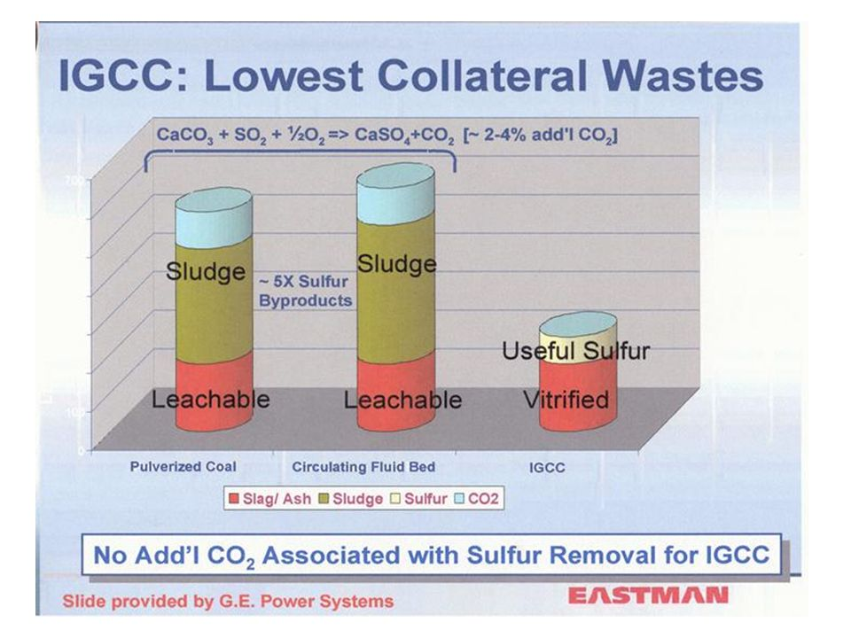 This chart shows the significantly least solid waste that is produced by IGCC.