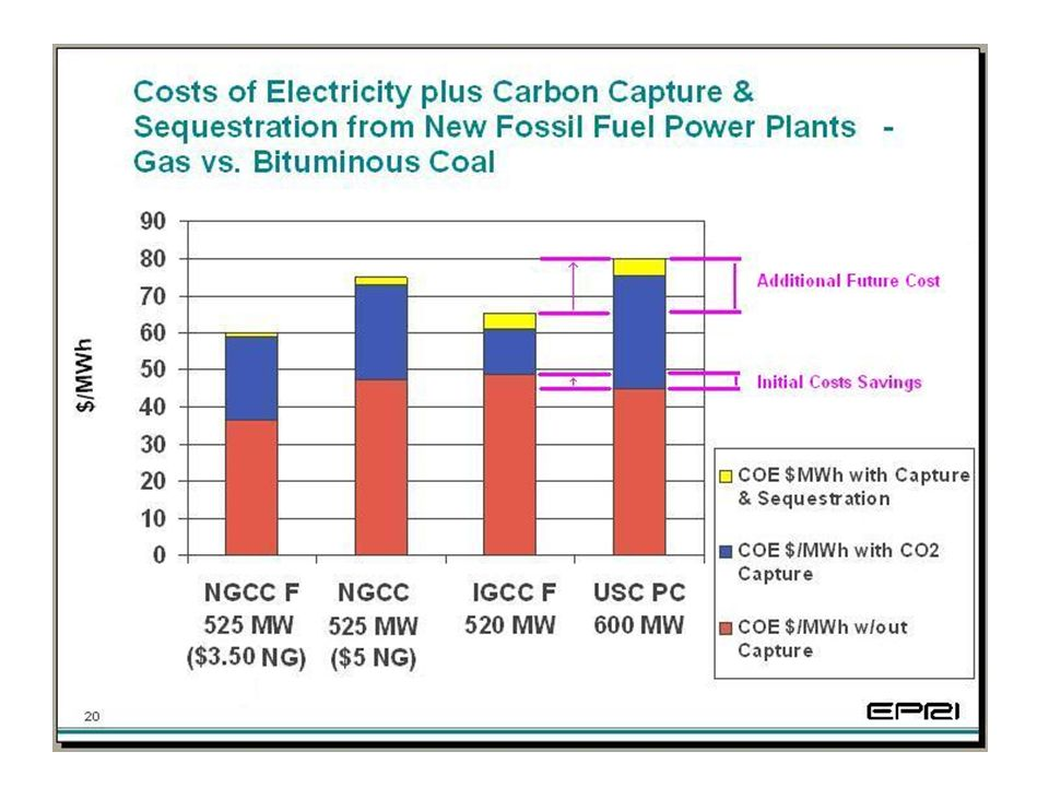Studies performed by the Electric Power Research Institute (EPRI), American Electric Power (AEP), GE and others all show that IGCC is more cost effective than pulverized coal if carbon reductions are required.