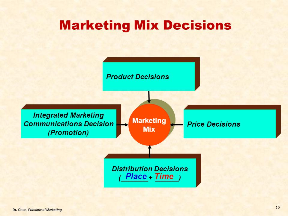 Marketing decision support system