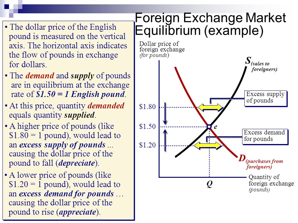 united states dollar and equilibrium exchange International frq s april 20, 2015  use a correctly labeled graph of the foreign exchange market for the united states dollar to show the  the equilibrium.
