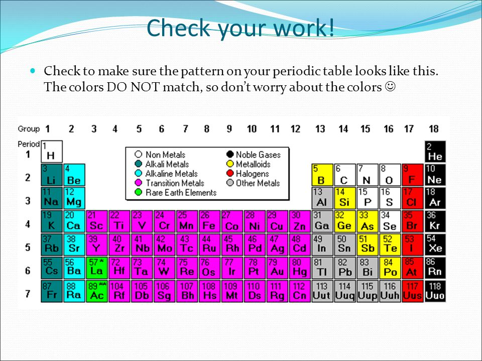 Periodic Table what is so on the periodic table : Coloring the Periodic Table Families - ppt video online download