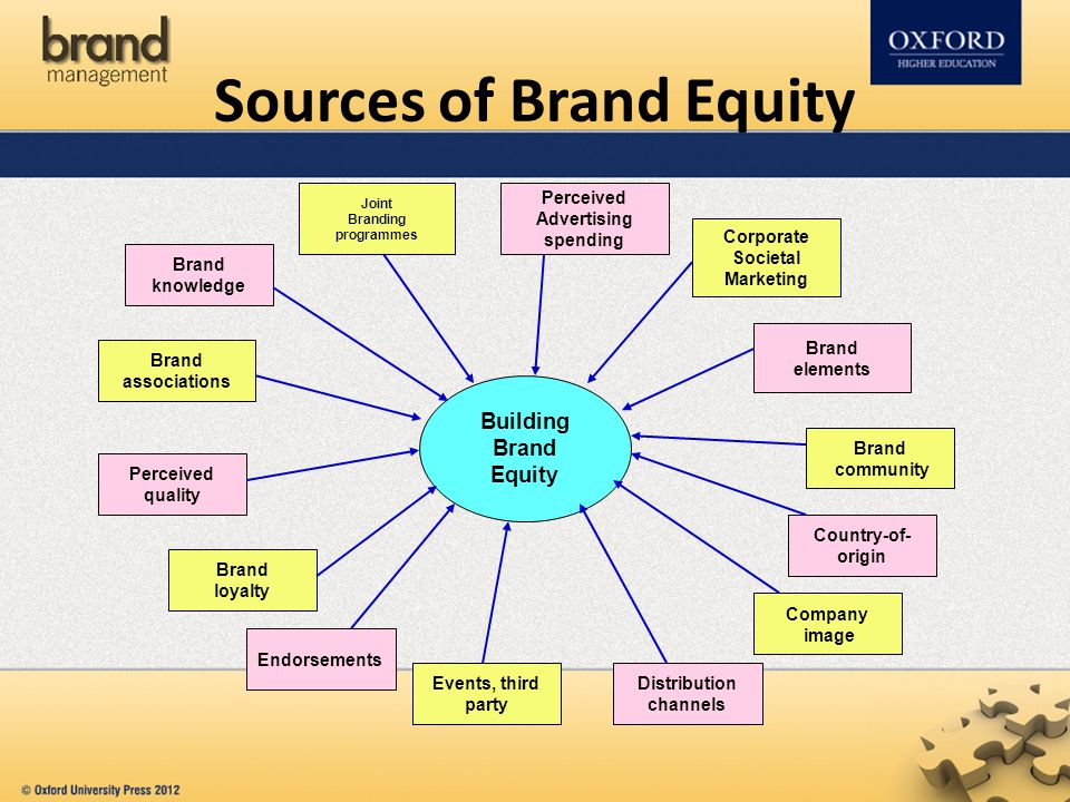 The Cheapest and Most Important Sources of Equity Capital