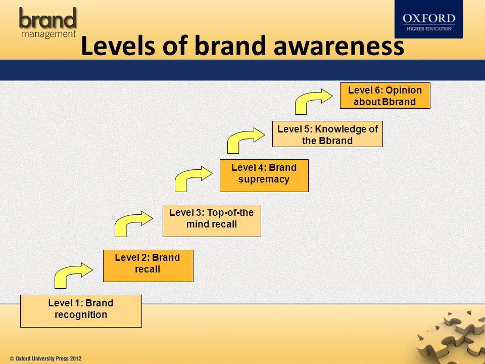 brand recognition Why is brand awareness important this may seem like a stupid question,  everyone says it is important so it must be right well until the 16th.