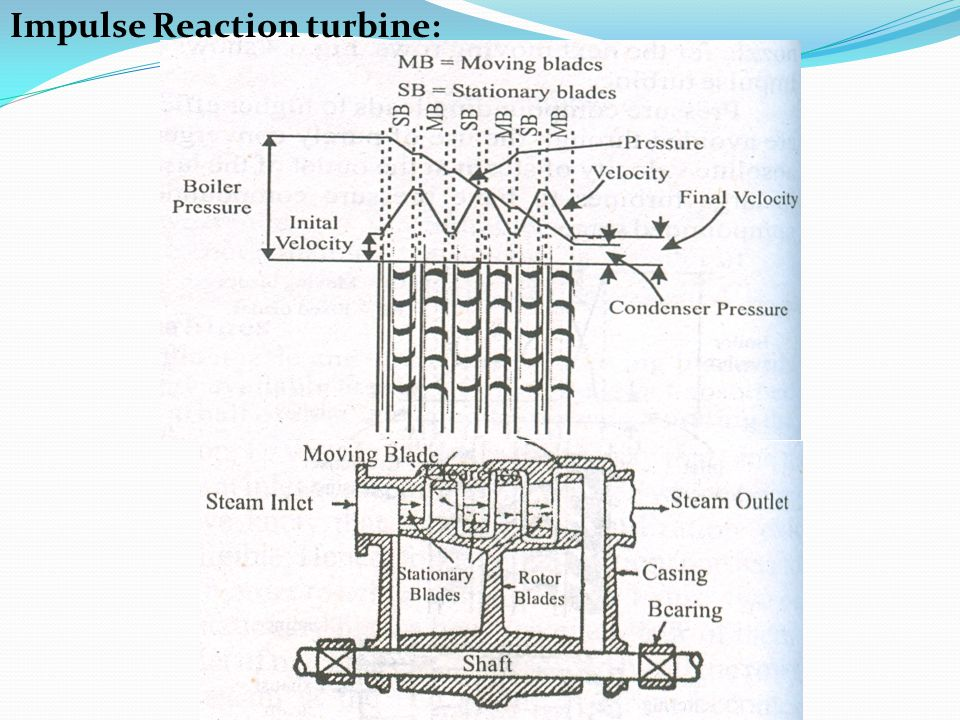 What is Reaction Turbine – Principle, Working, Main Components and Application