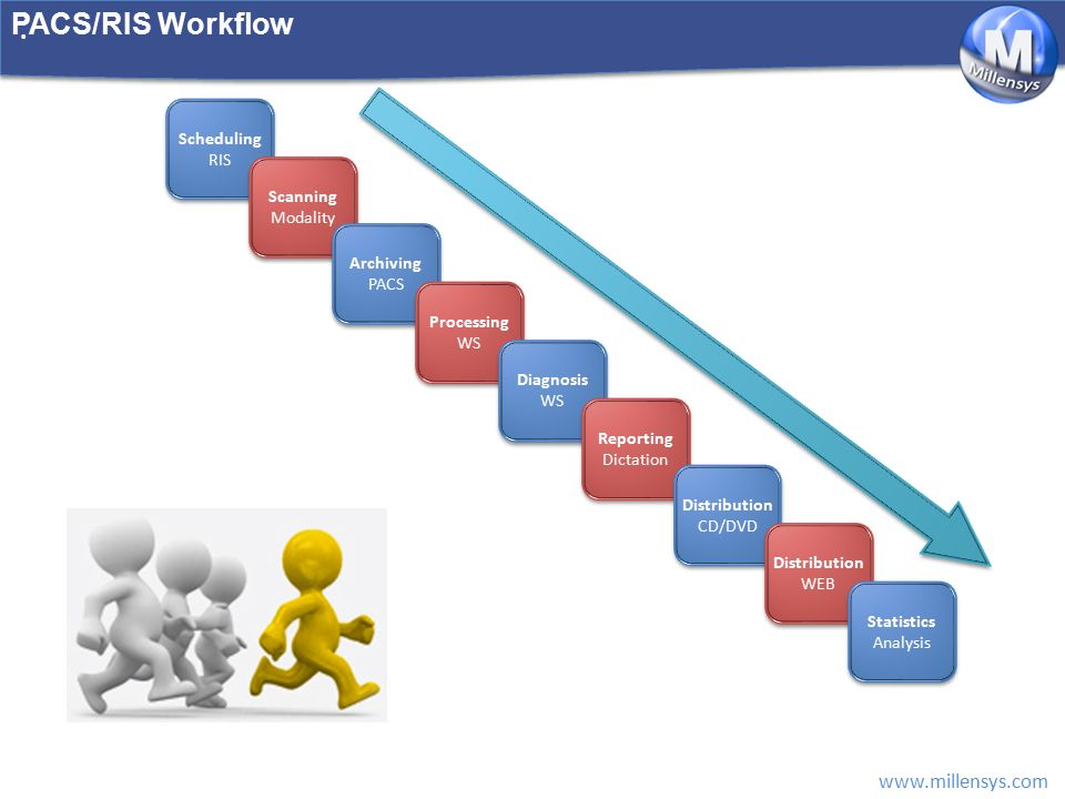 PACS/RIS Workflow Scheduling RIS Scanning Modality Archiving PACS