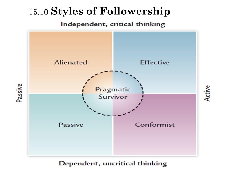 followership styles 10062018  anyone can learn for free on openlearn,  leadership and followership  he describes four styles of followership.