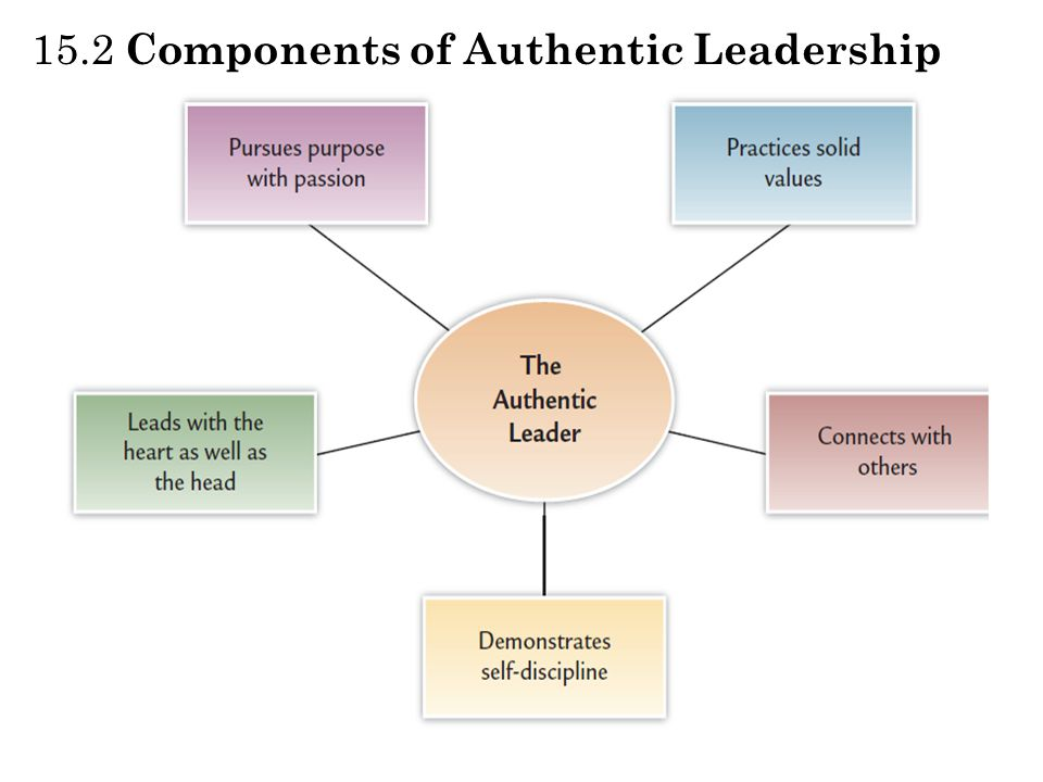 authentic leadership impact of leaders Based on research by the gallup leadership institute, a proven program for developing valuable leadership ability, both in yourself and in others extensive research has identified specific traits that transform average individuals into authoritative, influential, and authentic leaders these authentic leaders learn from the.
