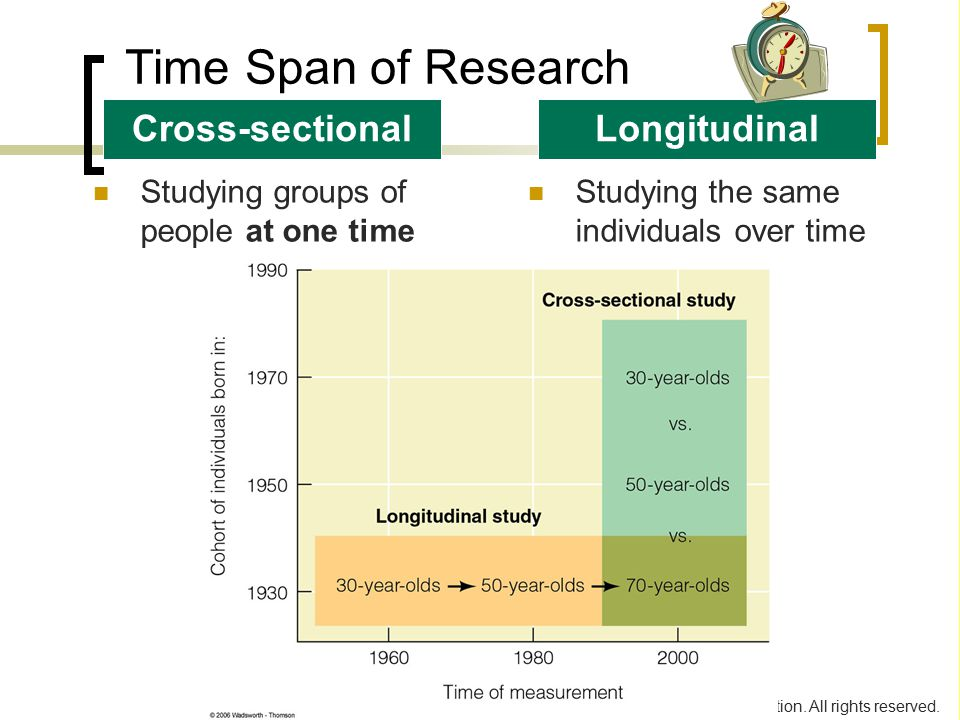 Time Span of Research Cross-sectional Longitudinal