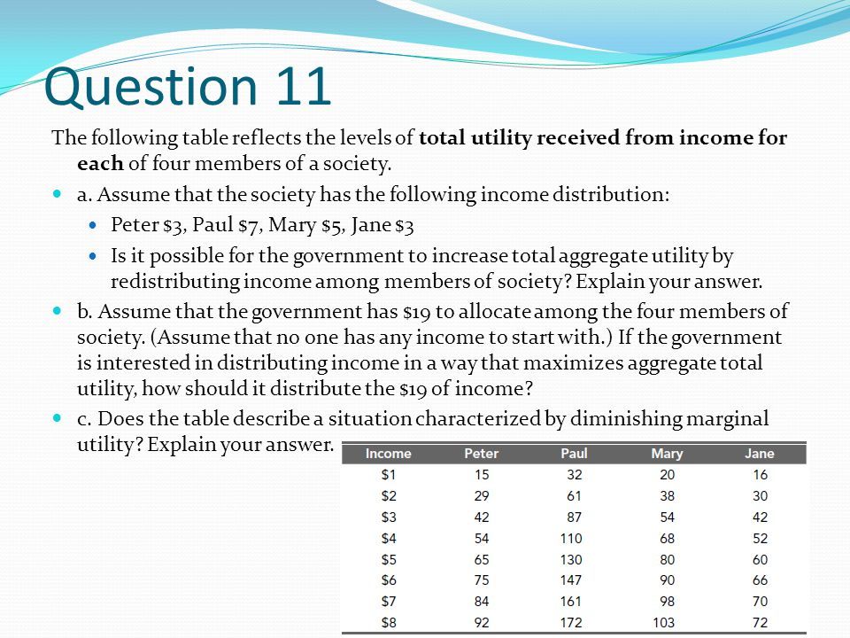 Question 11 The following table reflects the levels of total utility received from income for each of four members of a society.