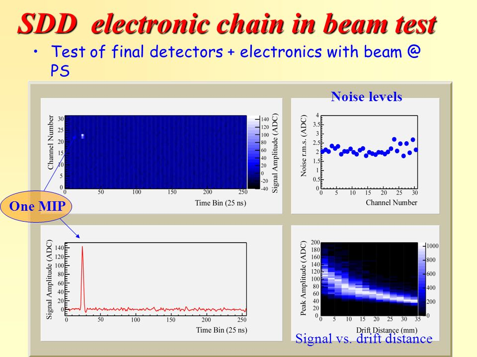 SDD electronic chain in beam test