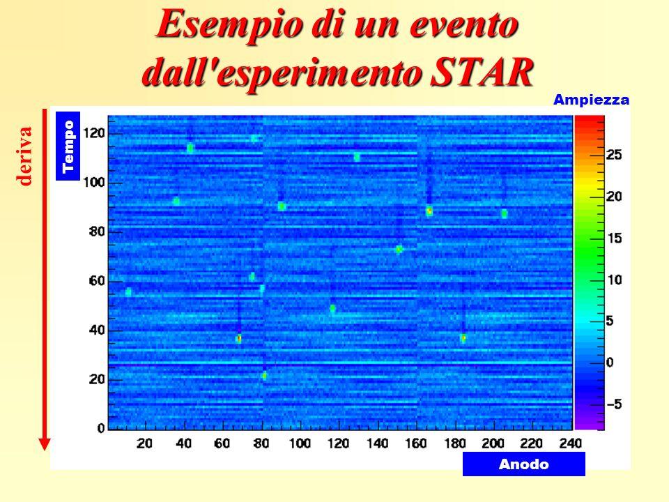 Esempio di un evento dall esperimento STAR
