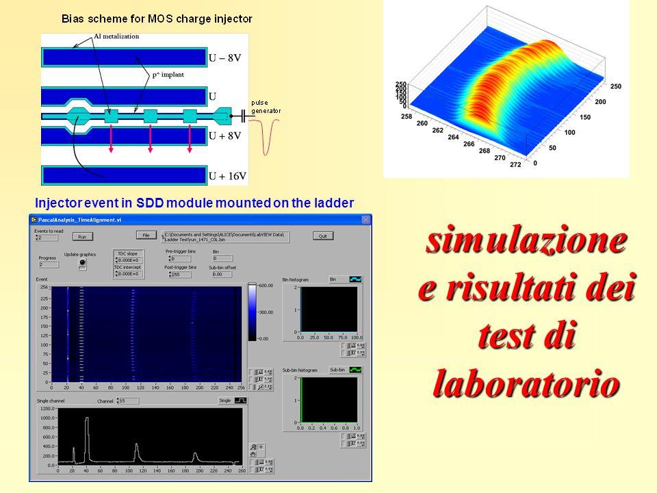 simulazione e risultati dei test di laboratorio