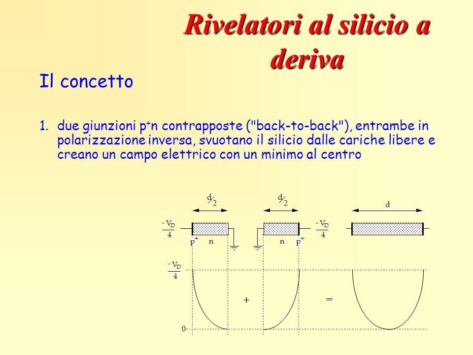 Rivelatori al silicio a deriva
