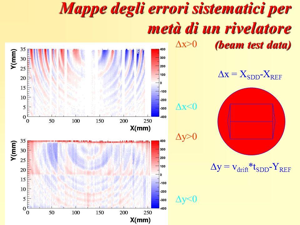 Mappe degli errori sistematici per metà di un rivelatore (beam test data)