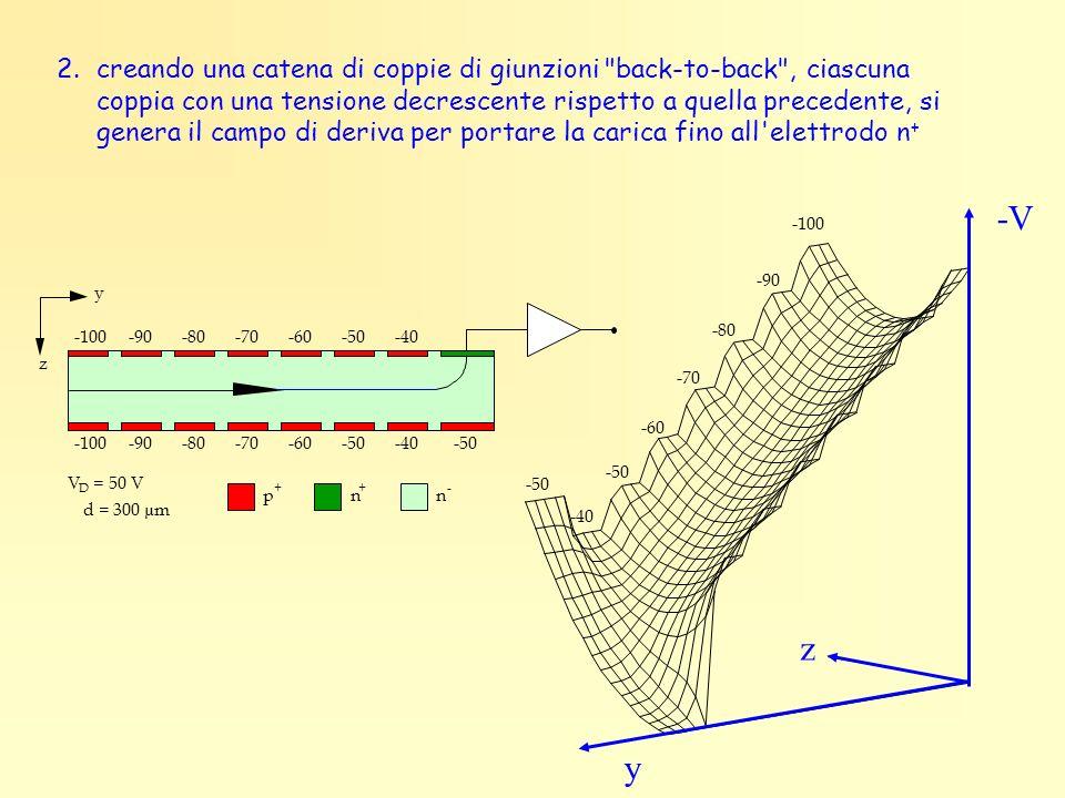 2. creando una catena di coppie di giunzioni back-to-back , ciascuna coppia con una tensione decrescente rispetto a quella precedente, si genera il campo di deriva per portare la carica fino all elettrodo n+