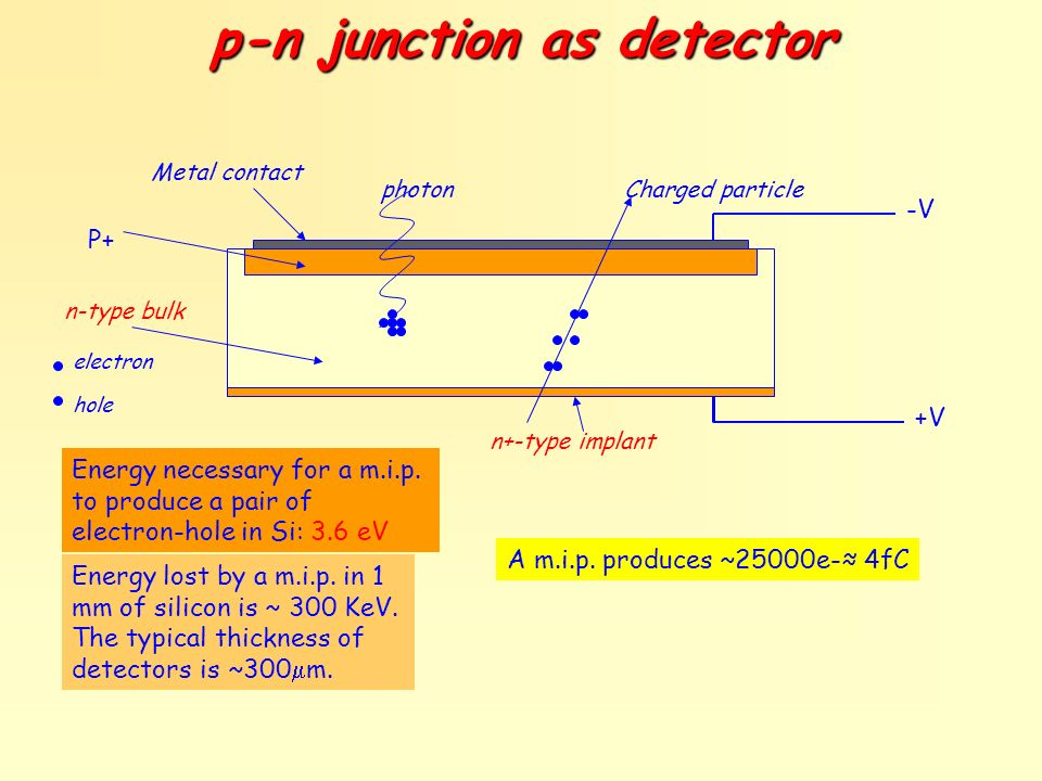 p-n junction as detector