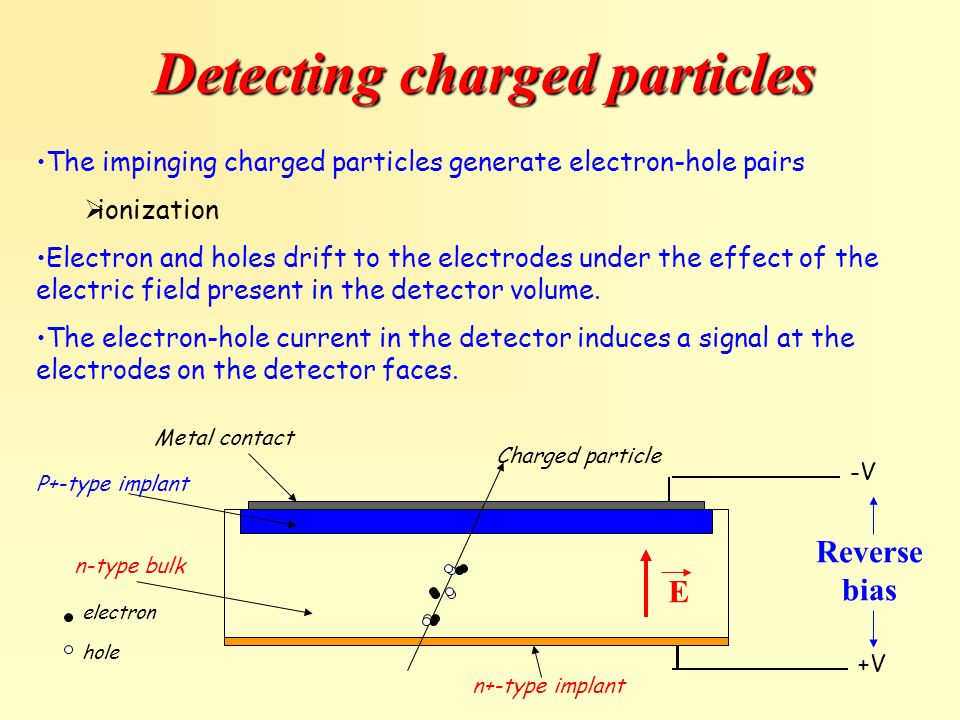 Detecting charged particles