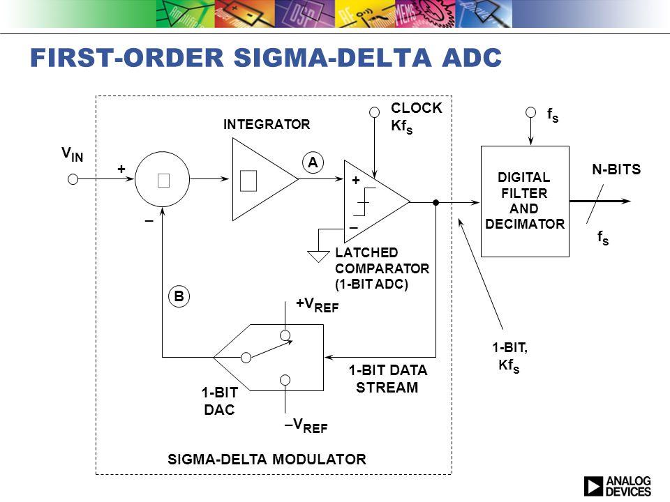 Delta Sigma Adc Basics Understanding The Delta Sigma